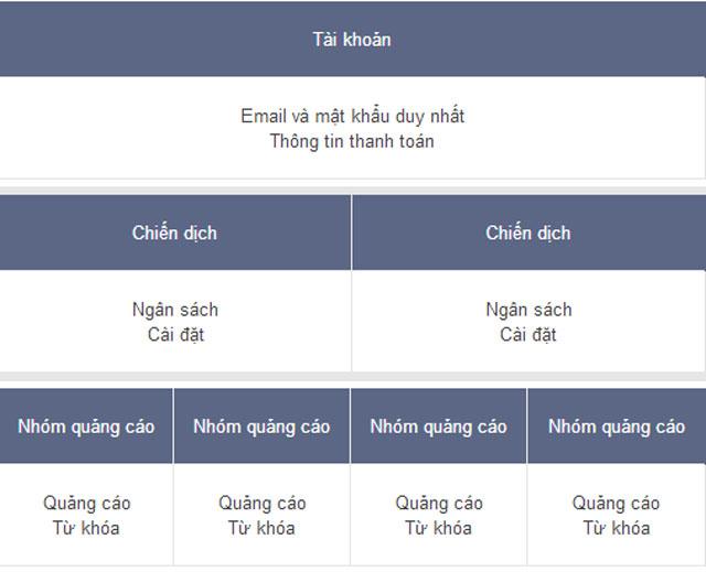 Cấu trúc 3 lớp của tài khoản Google AdWords