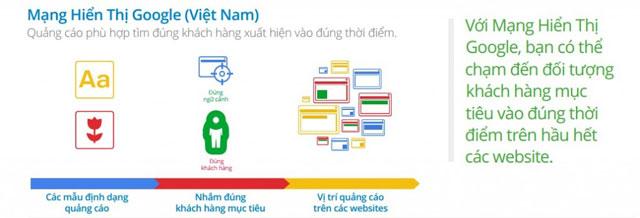 Mạng hiển thị Google
